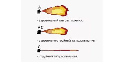 Сравнение характеристик ГБ
