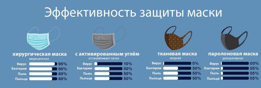 варианты средств защиты против ковида-19