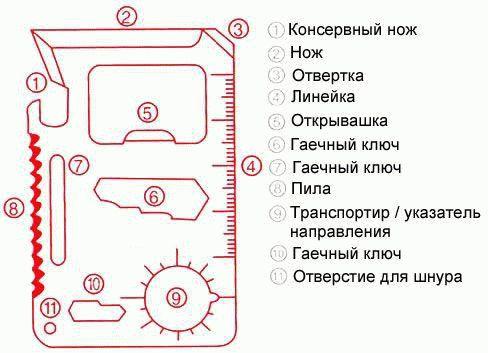 многофункциональная карта шие