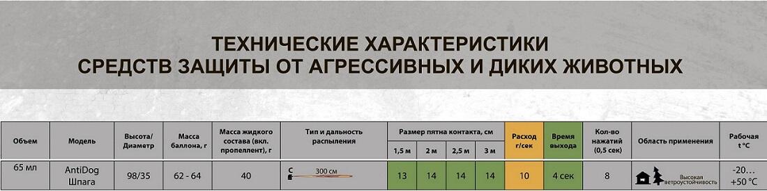 антидог шпага 65 мл отзывы
